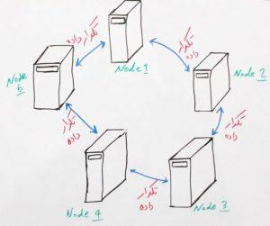 پایگاه داده آپاچی کاساندرا (Apache Cassandra) چیست؟