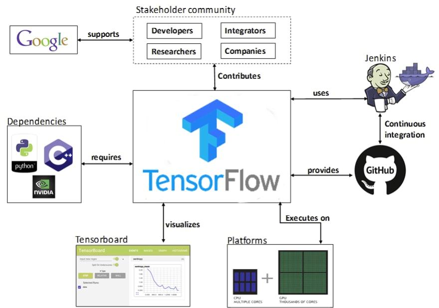 How TensorFlow works?