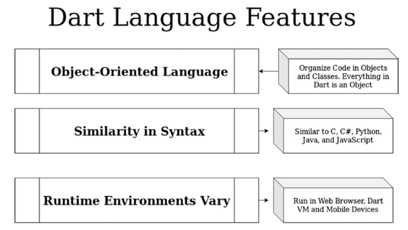 بررسی ویژگی های زبان Dart